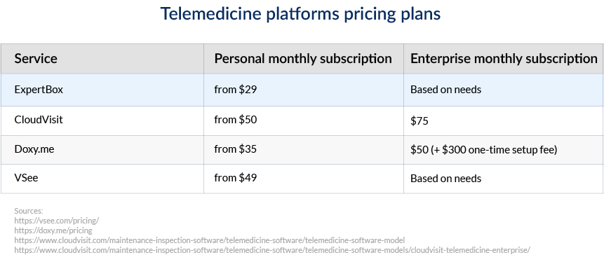Telemedicine software costs